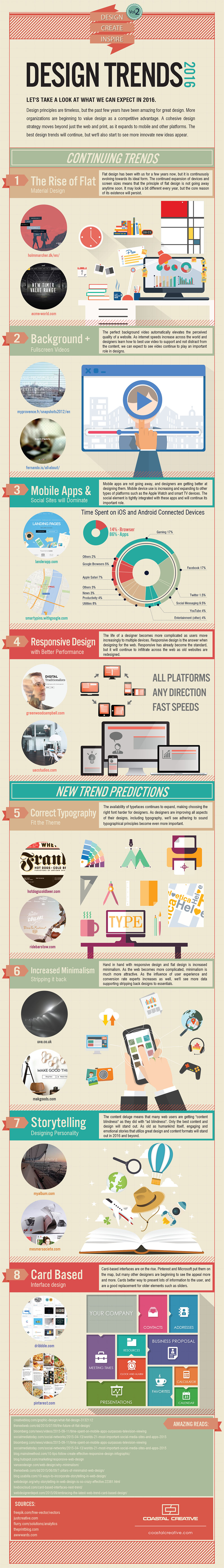 Webdesign Trends 2016 - Infographic by Coastal Creative