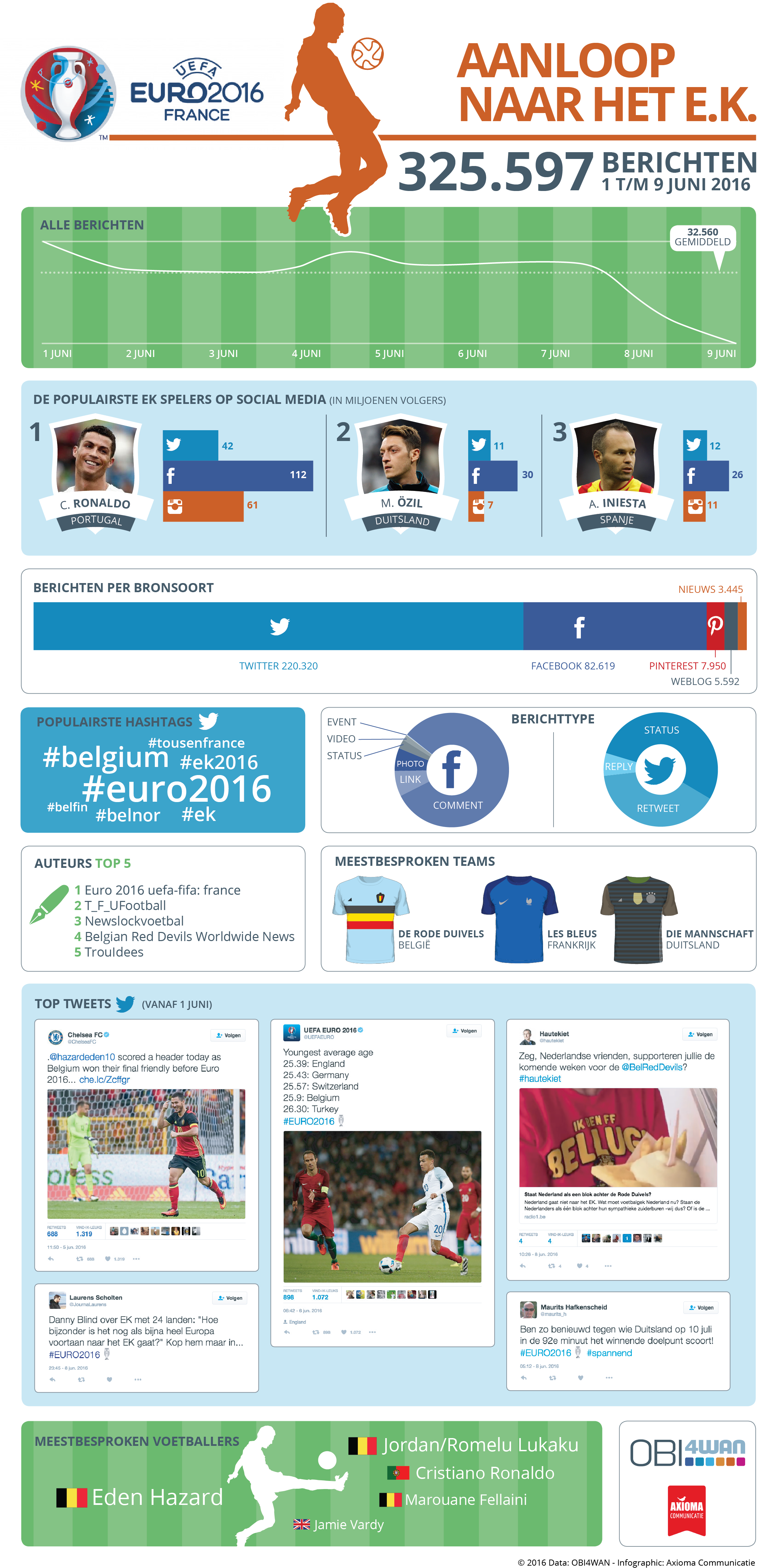 Infographic en analyse over SoMe #EURO2016.